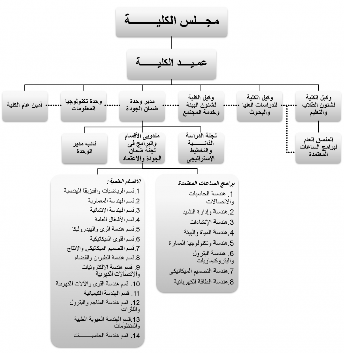 Unit Organizational Structure